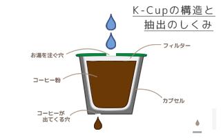 K-Cupの構造と抽出のしくみと穴2つの図