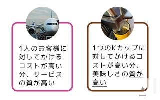 飛行機とキューリグの「質が高い」解説の図