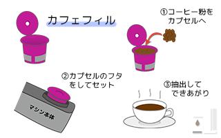 カフェフィルの使い方の図